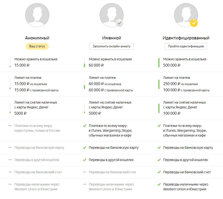 завести кошелёк Яндекс деньги статусы кошелька