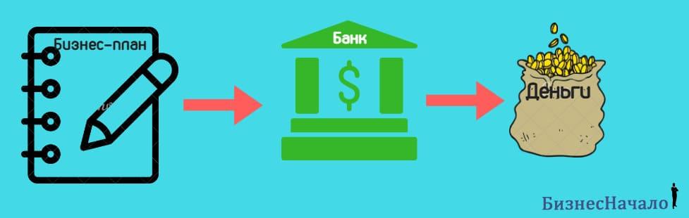 составить бизнес план на открытие своего бизнеса для взятия кредита